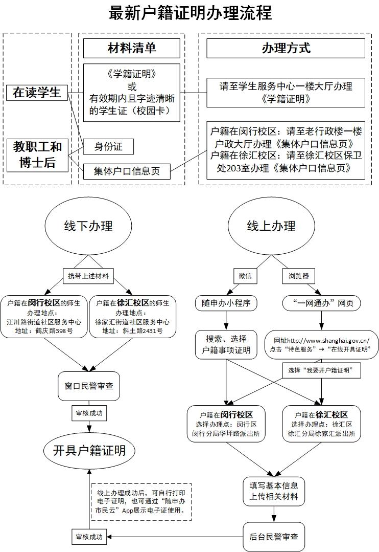 最新户籍证明办理流程(2020).jpg